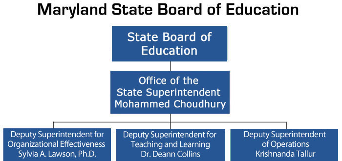MSDE Organization Chart. Level 1: State Board of Education. Level 2, Office of the State Superintendent, Karen B. Salmon, Ph.D. Level 3: Office of the Deputy for School Effectiveness, Sylvia A. Lawson, Ph.D. Office of the Deputy for Teaching and Learning, Carol A. Williamson, Ed.D., Office of the Deputy for Finance and Administration, Amalie Brandenburg
