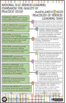 Maryland's 7 Best Practices of Service-Learning - Green
