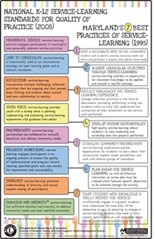 Maryland's 7 Best Practices of Service-Learning - Multicolor